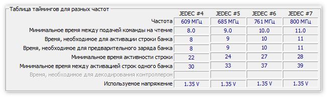 Таблица частот в ЦПУ-ЗЕТ